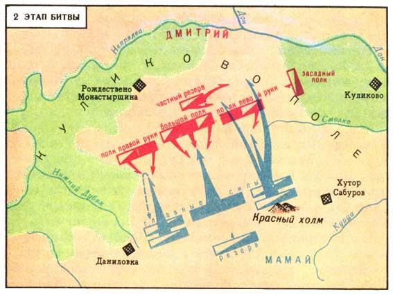 Выяснить причины победы в Куликовской битве.