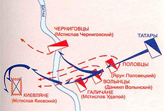 План урока Создание монгольской державы.  СХЕМА БИТВЫ НА р. КАЛКЕ 31 мая 1223г.